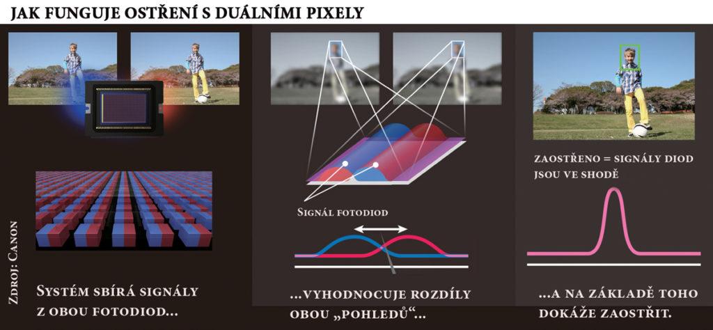 Canon dual pixel